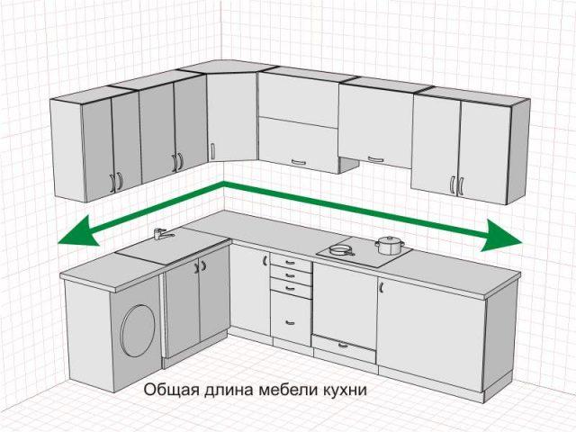 Общая длина мебели кухни