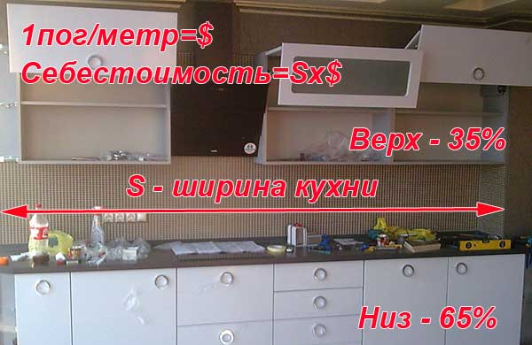 Расчет стоимости кухни